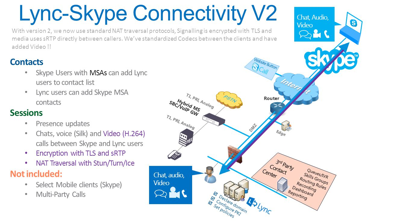 Lync-Skype Connectivity V2