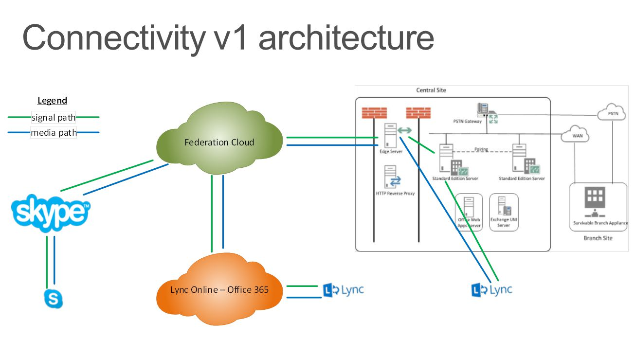 Connectivity v1 architecture