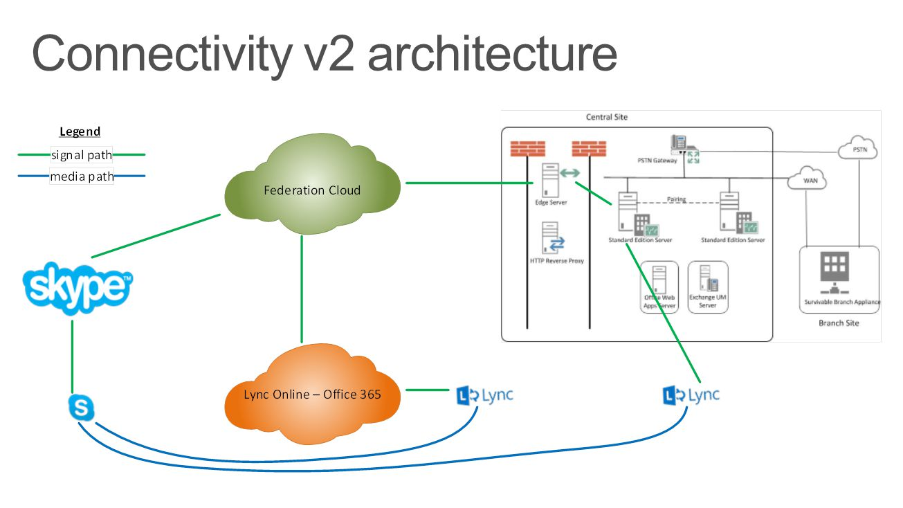 Connectivity v2 architecture