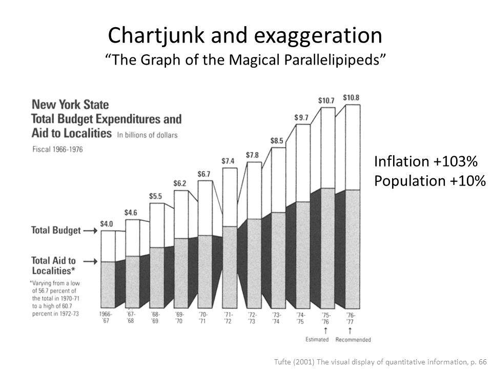 Chartjunk and exaggeration