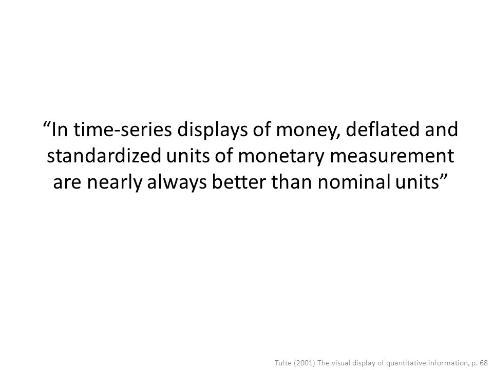 In time-series displays of money, deflated and standardized units of monetary measurement are nearly always better than nominal units