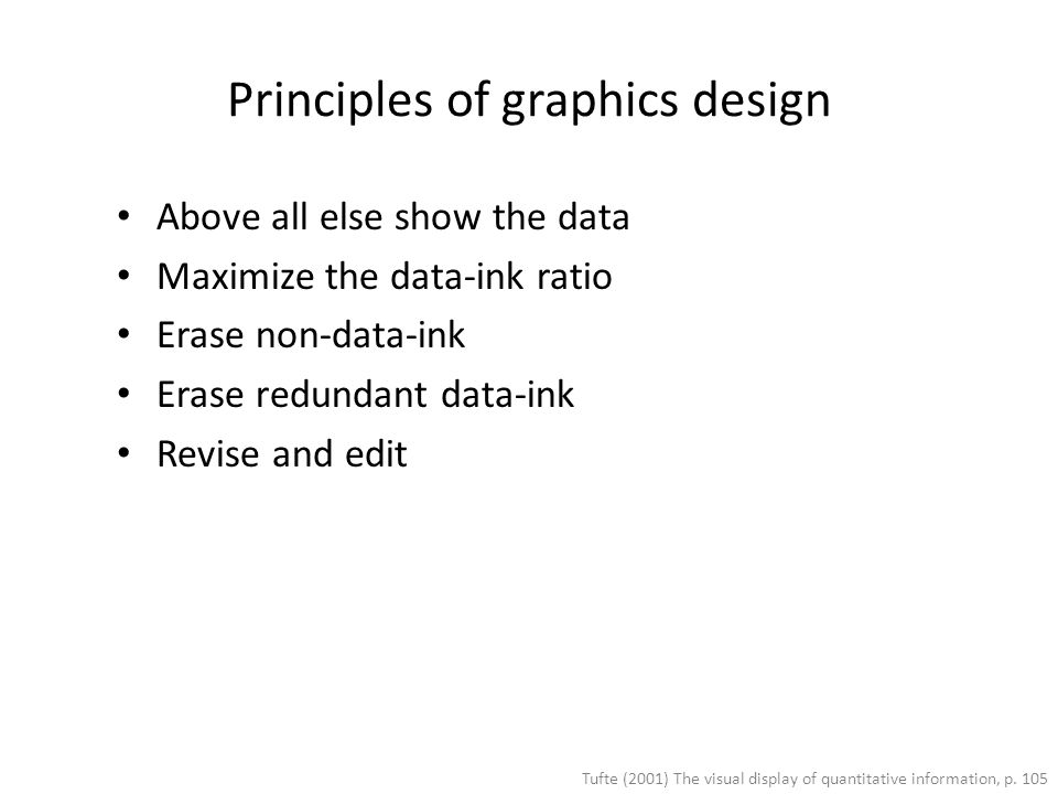 Principles of graphics design