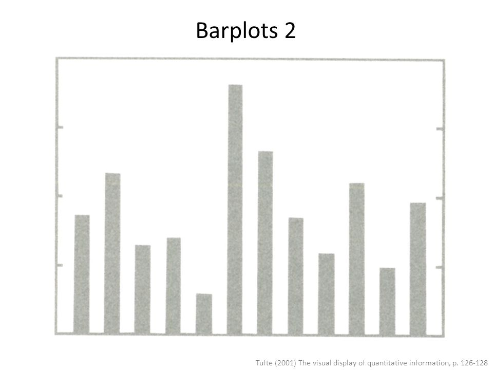 Barplots 2 Tufte (2001) The visual display of quantitative information, p