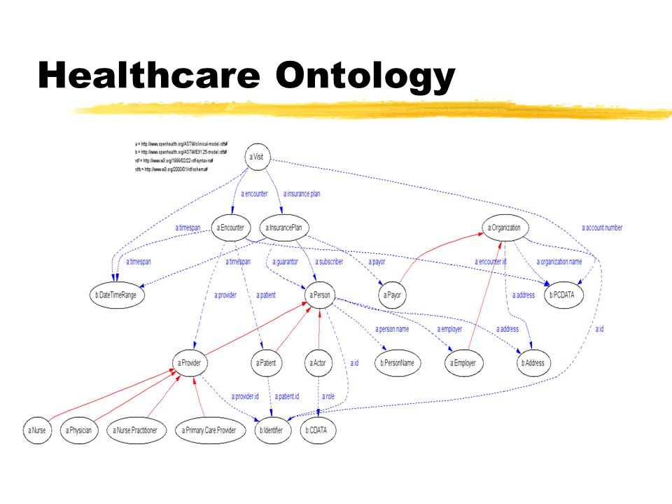 Healthcare Ontology