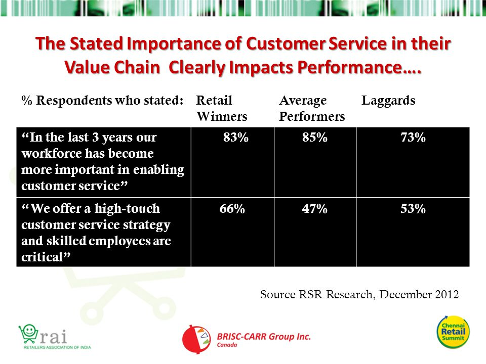 The Stated Importance of Customer Service in their Value Chain Clearly Impacts Performance….