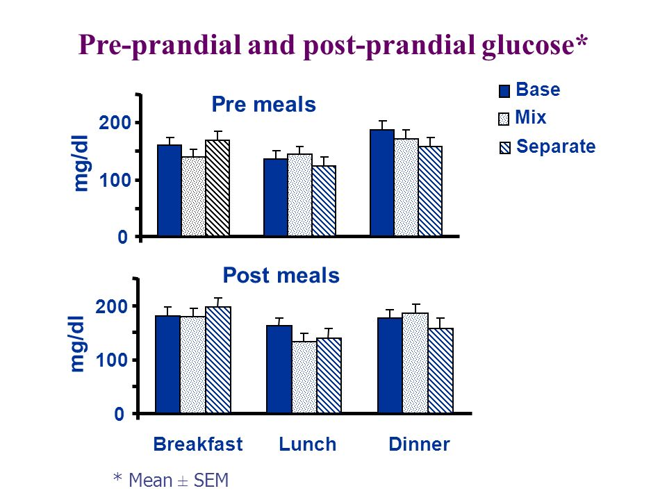 Pre-prandial and post-prandial glucose*