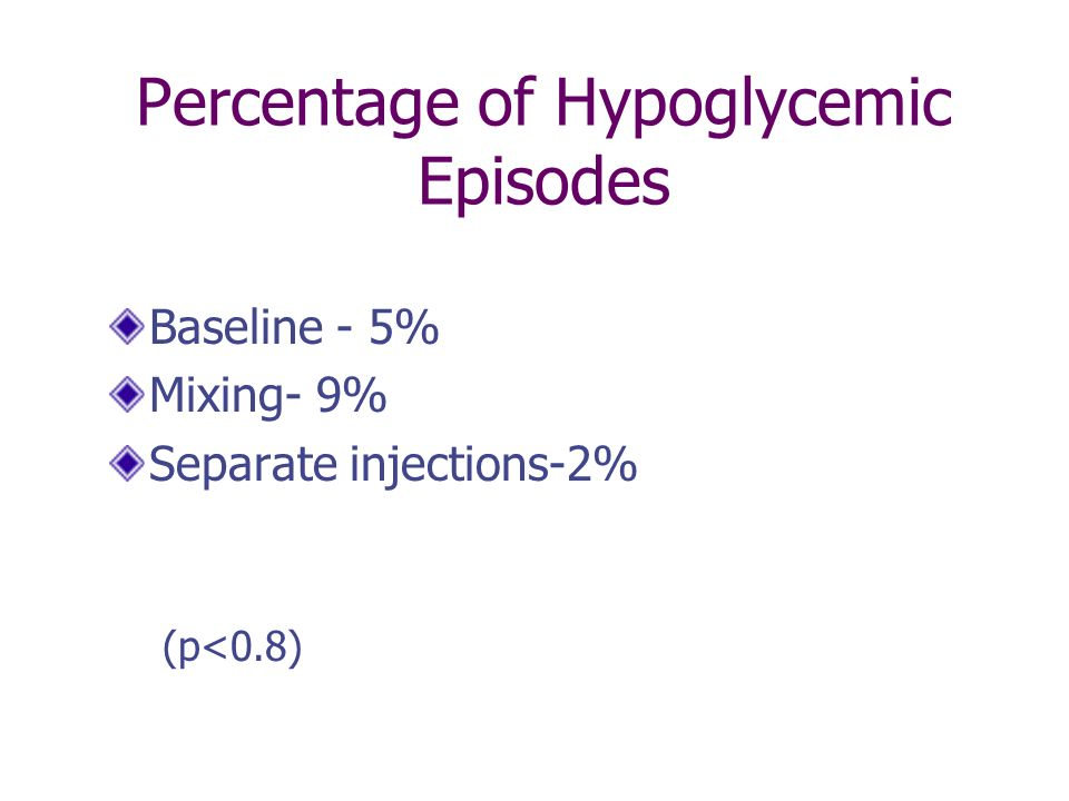 Percentage of Hypoglycemic Episodes