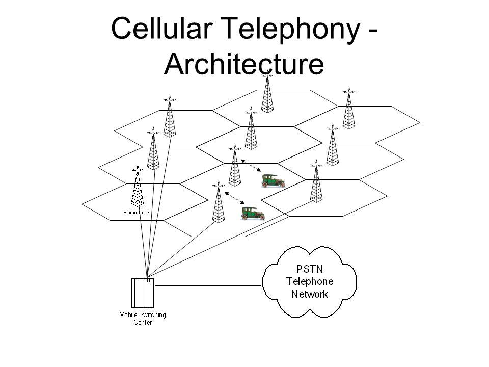 Telephone Network Diagram