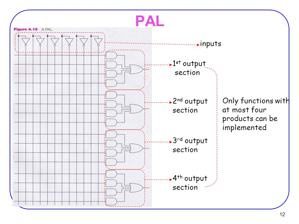 PAL inputs 1st output section 2nd output Only functions with section