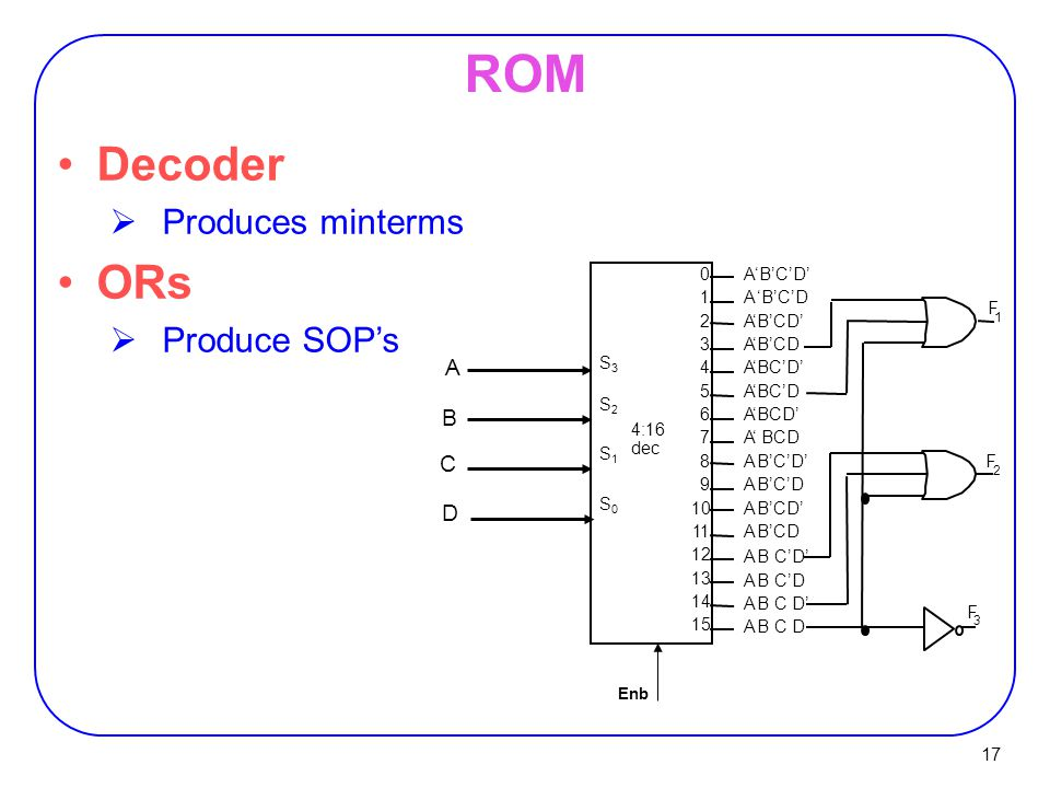 ROM Decoder ORs Produces minterms Produce SOP's A B C D S2 S1 S0 S3 1