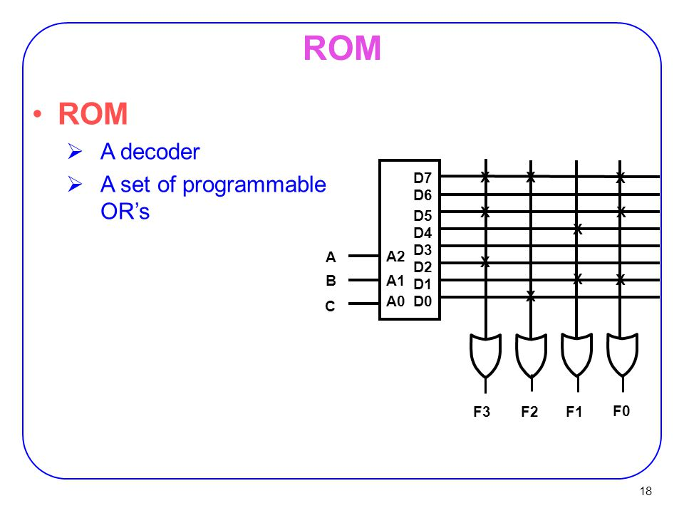 ROM ROM A decoder A set of programmable OR's D7 D6 D5 D4 D3 D2 D1 D0