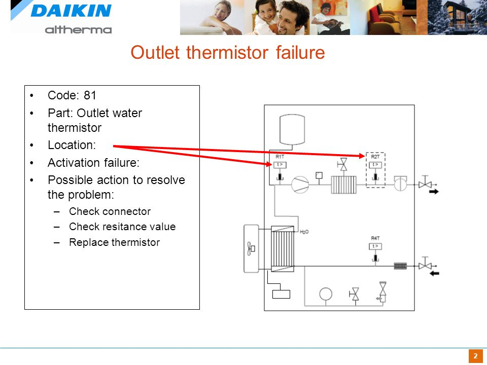 Daikin Altherma™ Troubling Shooting - ppt video online download