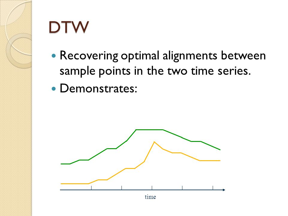 DTW Recovering optimal alignments between sample points in the two time series. Demonstrates: time