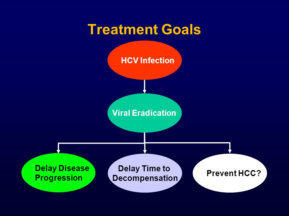 Treatment Goals HCV Infection Viral Eradication Delay Disease