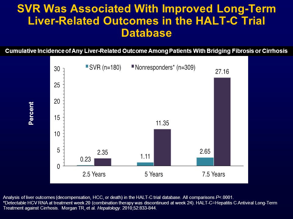 SVR Was Associated With Improved Long-Term Liver-Related Outcomes in the HALT-C Trial Database