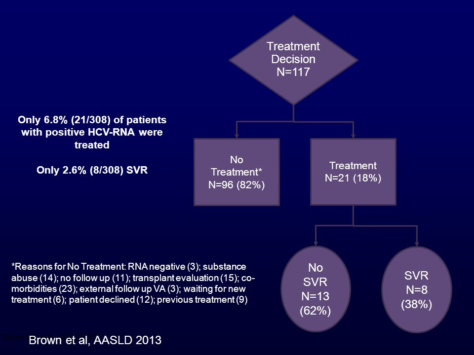 with positive HCV-RNA were treated