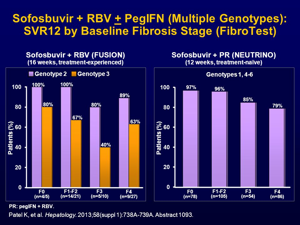 Sofosbuvir + RBV + PegIFN (Multiple Genotypes): SVR12 by Baseline Fibrosis Stage (FibroTest)