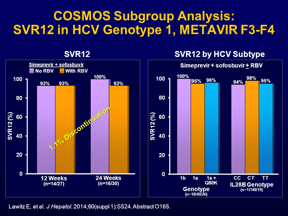 COSMOS Subgroup Analysis: SVR12 in HCV Genotype 1, METAVIR F3-F4