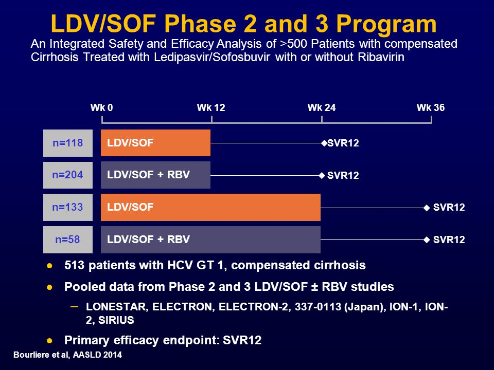 LDV/SOF Phase 2 and 3 Program