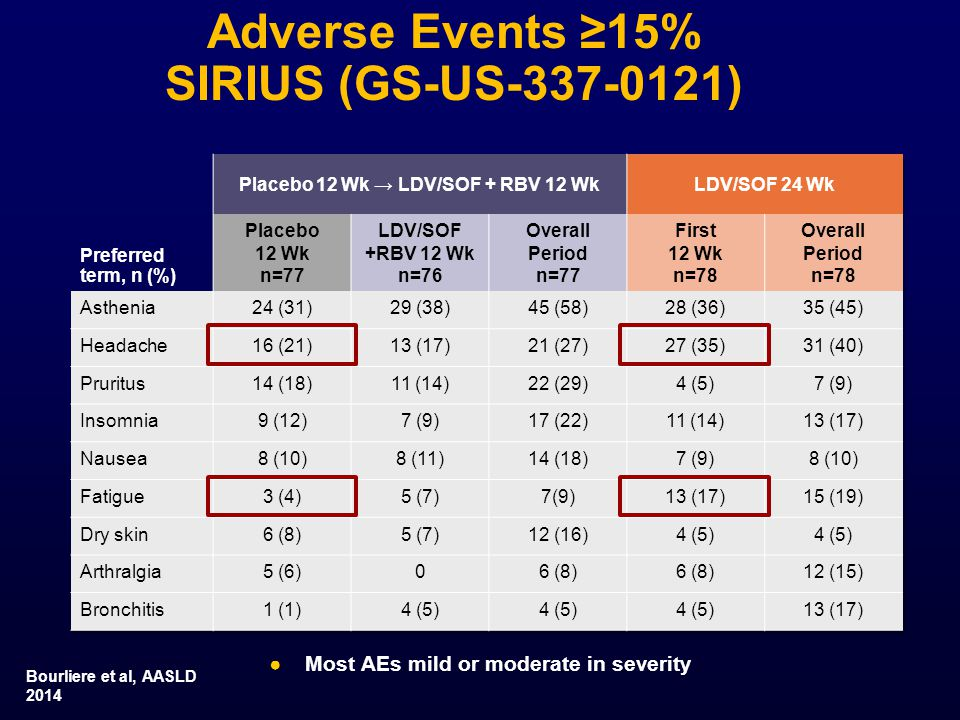 Adverse Events ≥15% SIRIUS (GS-US )