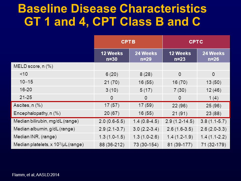 Baseline Disease Characteristics GT 1 and 4, CPT Class B and C