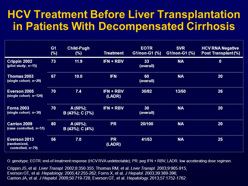 HCV Treatment Before Liver Transplantation in Patients With Decompensated Cirrhosis