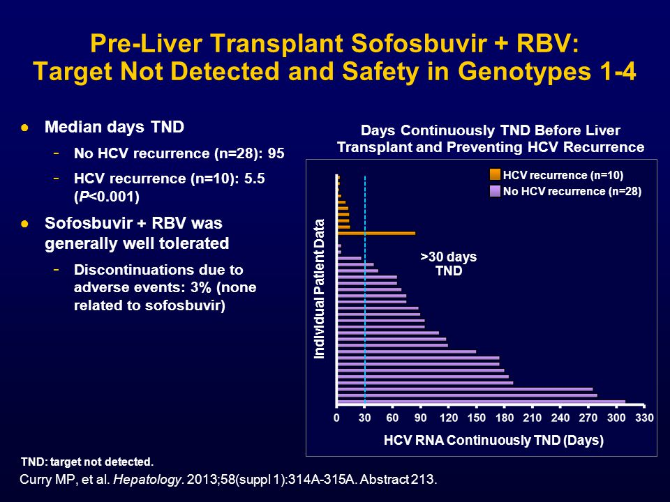 Individual Patient Data HCV RNA Continuously TND (Days)