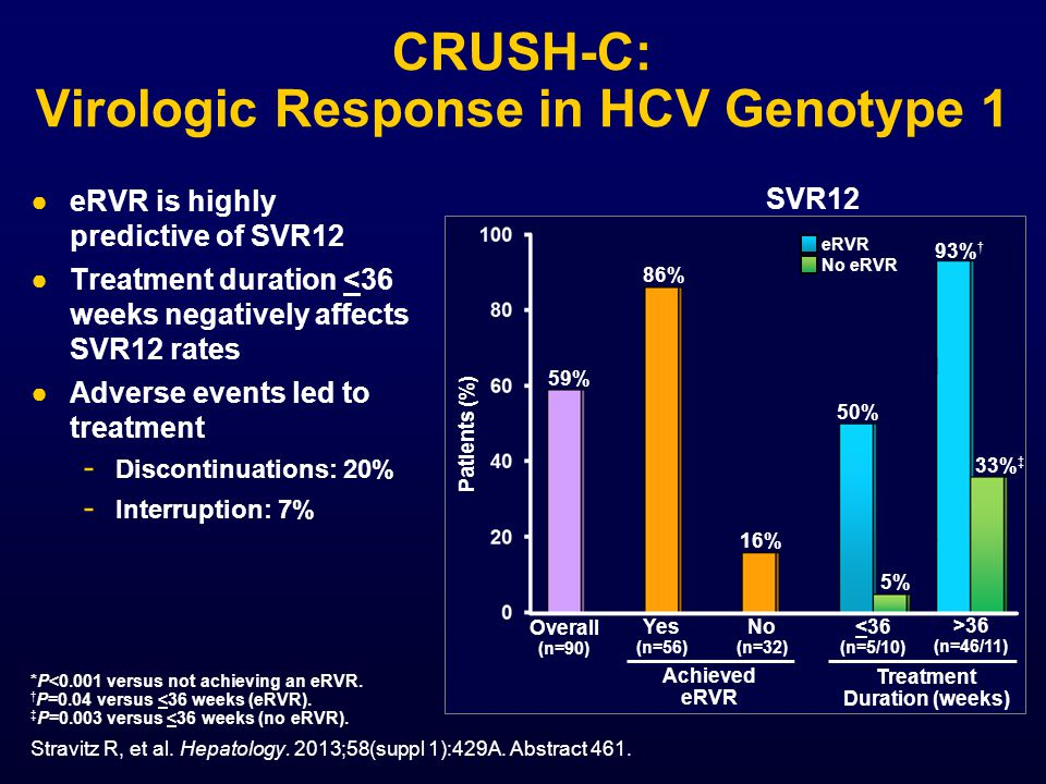 CRUSH-C: Virologic Response in HCV Genotype 1