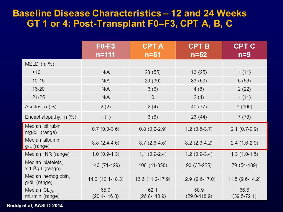 Baseline Disease Characteristics – 12 and 24 Weeks GT 1 or 4: Post-Transplant F0–F3, CPT A, B, C