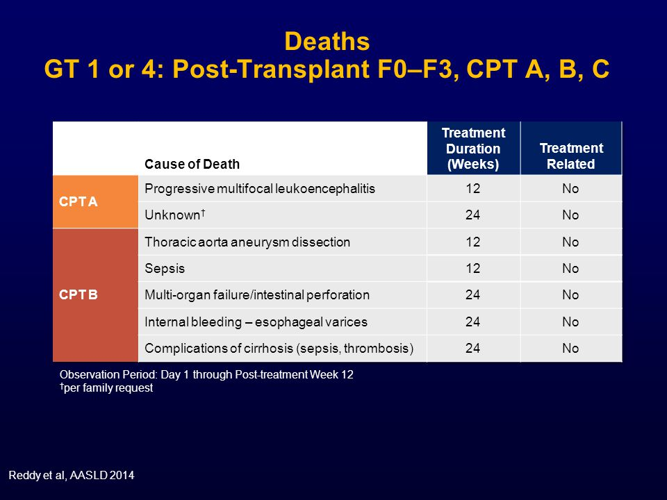 Deaths GT 1 or 4: Post-Transplant F0–F3, CPT A, B, C