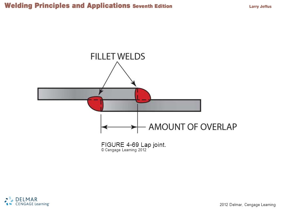 FIGURE 4-69 Lap joint. © Cengage Learning 2012