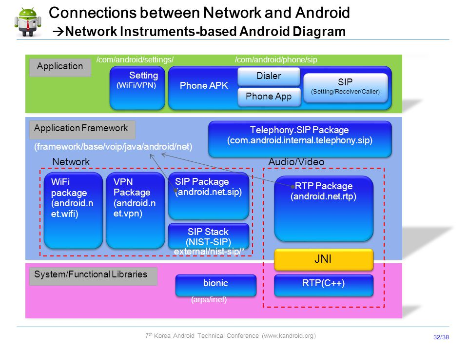 Android Network Stack and Enhancement (3G/WiFi, IPV4/IPV6