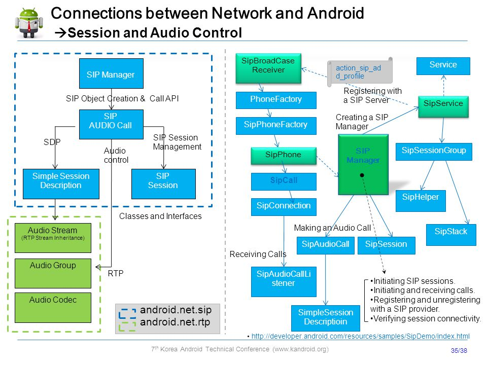 Android Network Stack and Enhancement (3G/WiFi, IPV4/IPV6, SIP/VoIP
