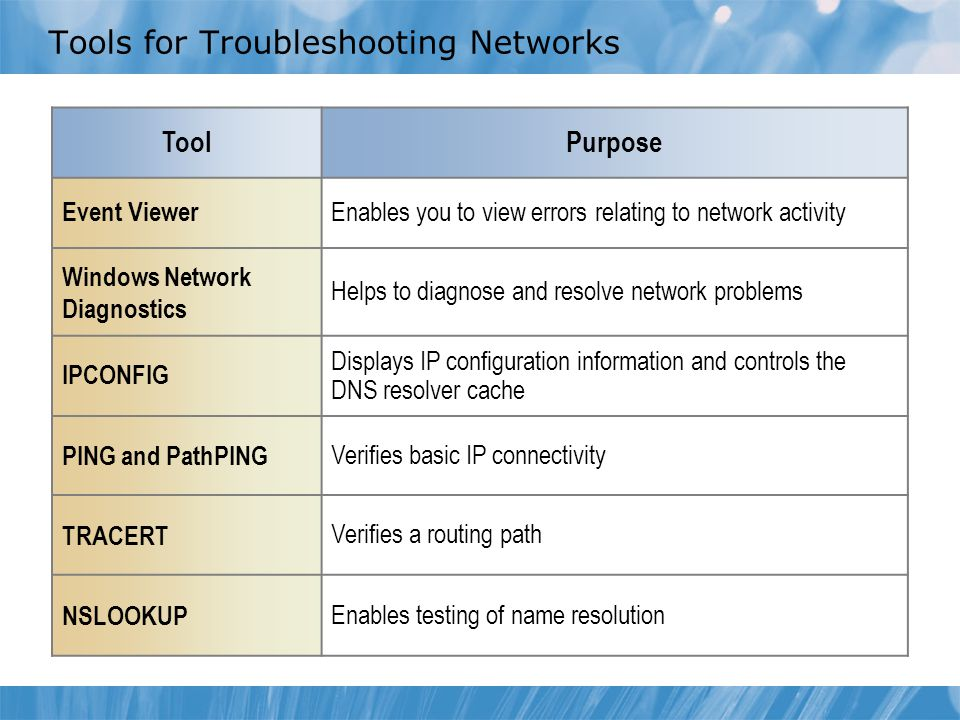 Tools for Troubleshooting Networks