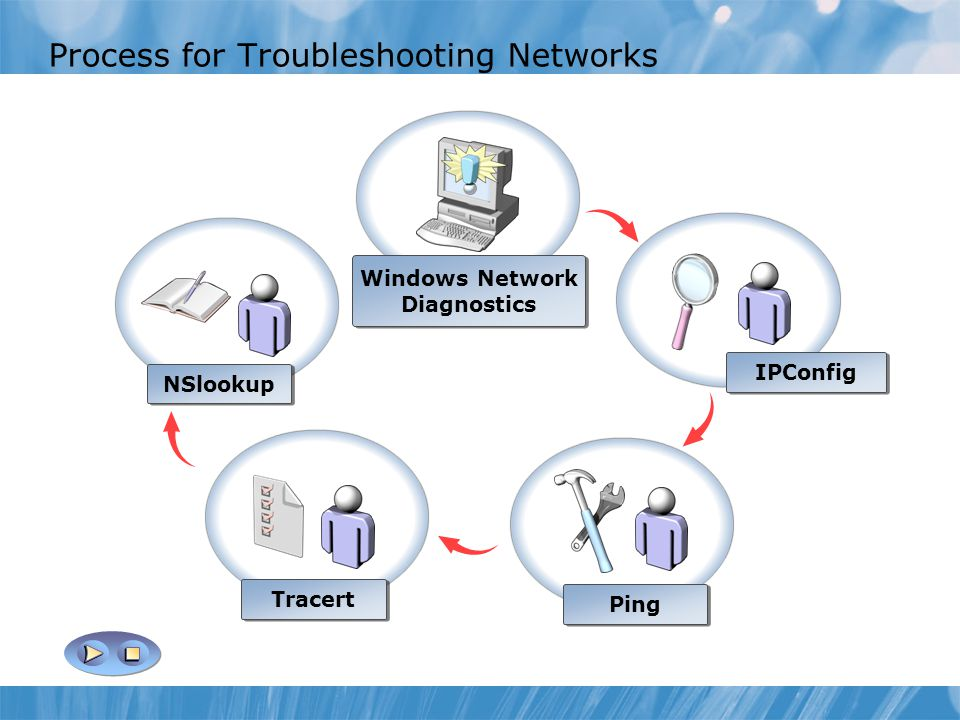Process for Troubleshooting Networks