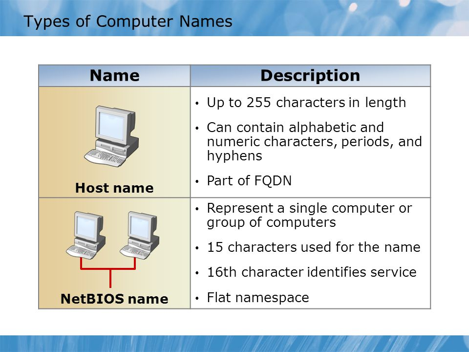Types of Computer Names