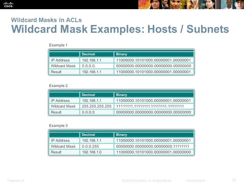 Wildcard Masks in ACLs Wildcard Mask Examples: Hosts / Subnets