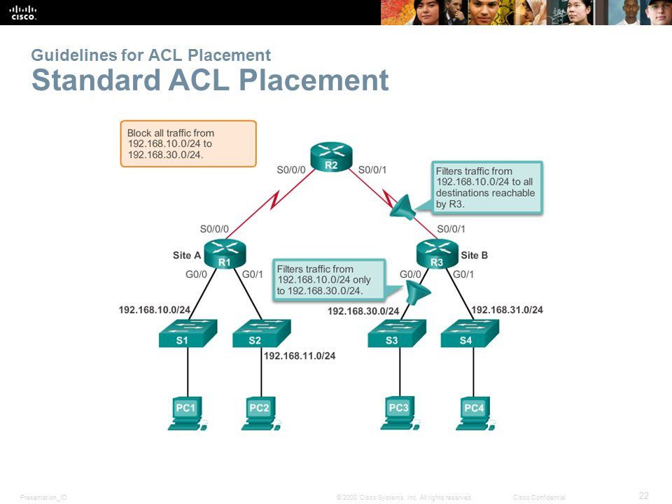 Guidelines for ACL Placement Standard ACL Placement