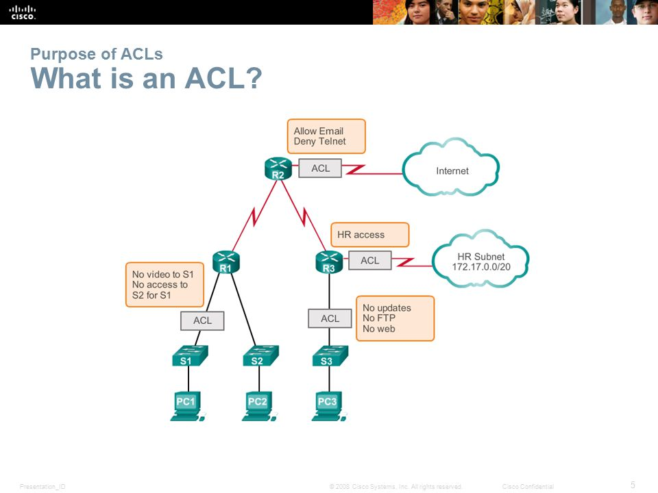 Purpose of ACLs What is an ACL