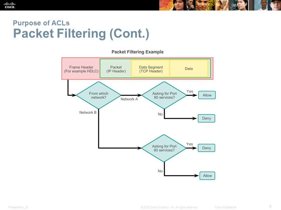 Purpose of ACLs Packet Filtering (Cont.)