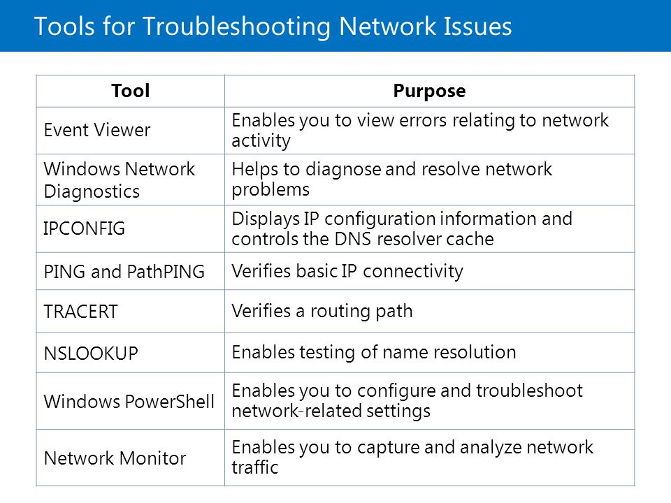 Tools for Troubleshooting Network Issues