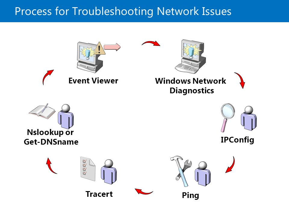 Process for Troubleshooting Network Issues