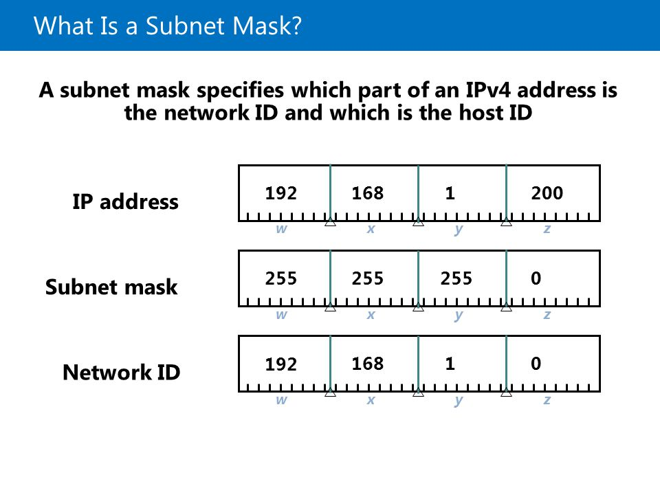 20687B What Is a Subnet Mask 4: Configuring and Troubleshooting Network Connections.