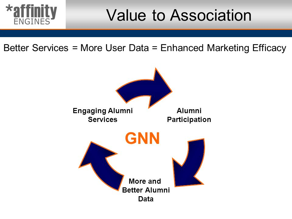 Value to Association GNN