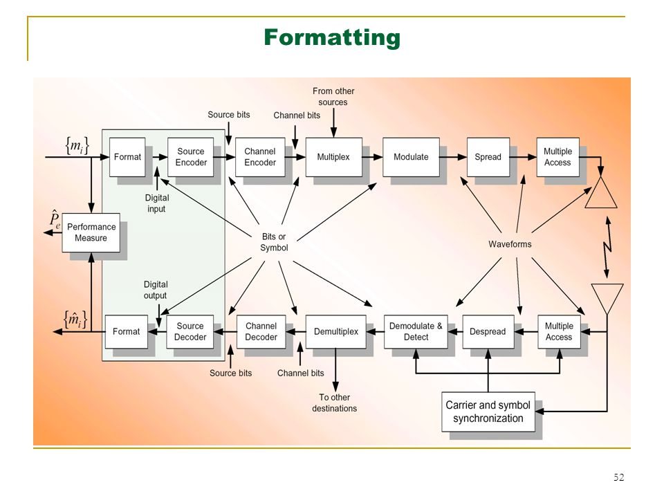 Digital communication lecture 1 ppt download 52 formatting ccuart Choice Image