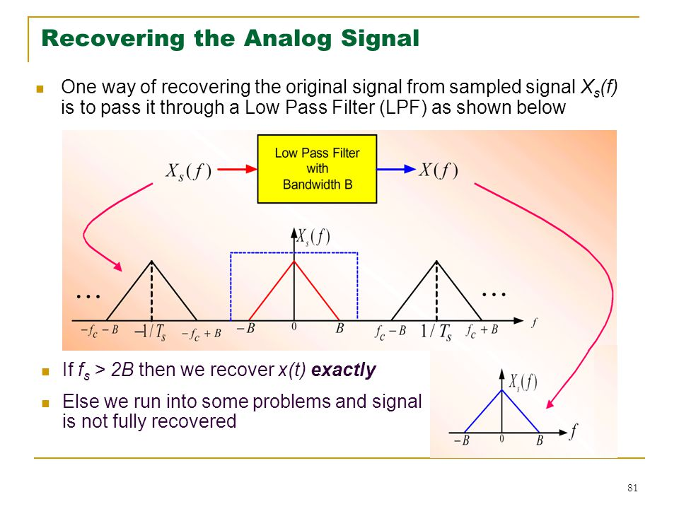 Digital communication lecture 1 ppt download 81 recovering the analog signal ccuart Choice Image