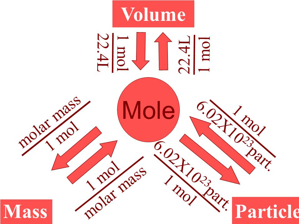 Mole Volume Mass Particle 22.4L 1 mol 22.4L 1 mol molar mass