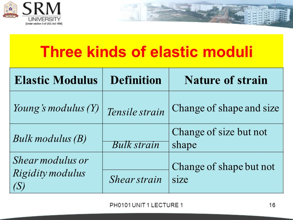 Ph0101 Unit 1 Lecture 1 Elasticity And Plasticity Stress And