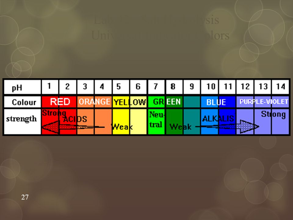 Universal Indicator Colors