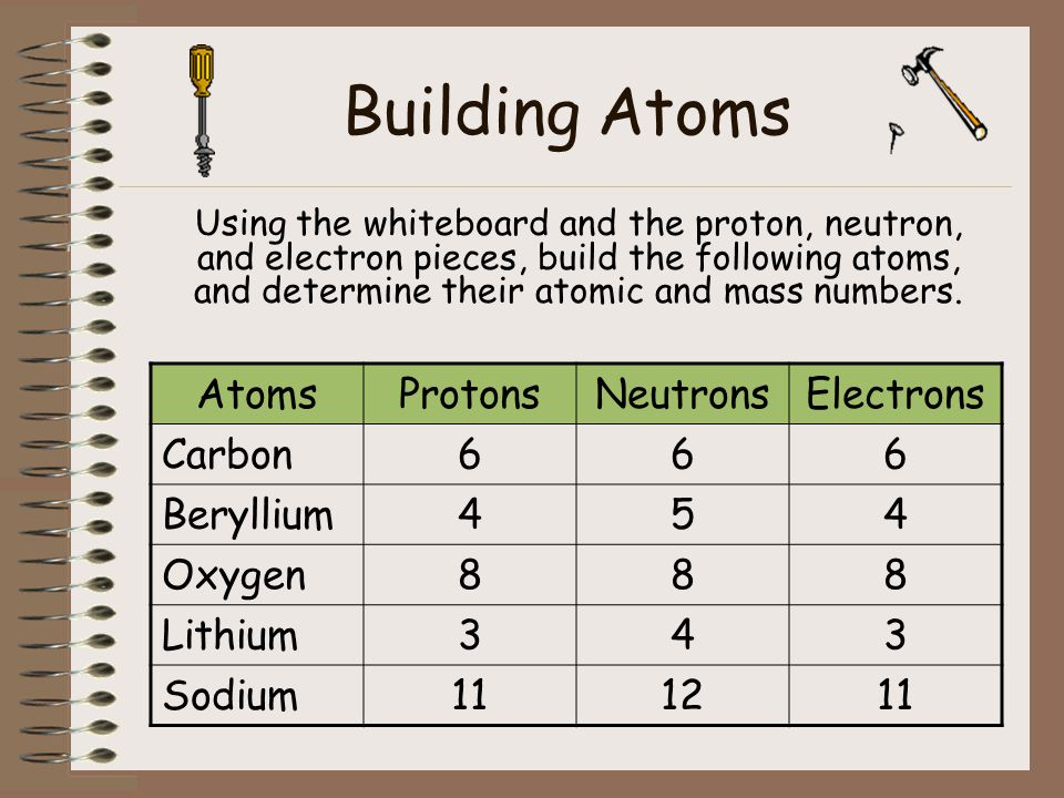 The Building Blocks Of Matter Atoms Ppt Download